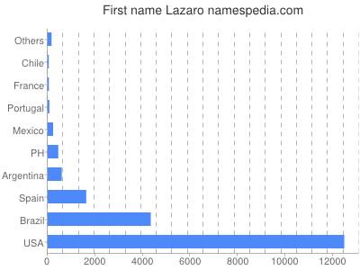 Given name Lazaro