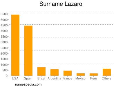 Surname Lazaro