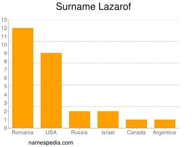 Surname Lazarof