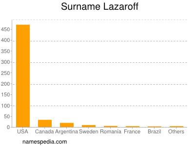 Surname Lazaroff