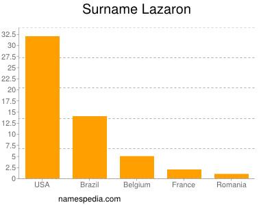 Surname Lazaron