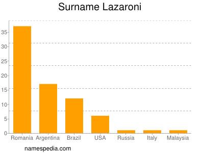 Surname Lazaroni