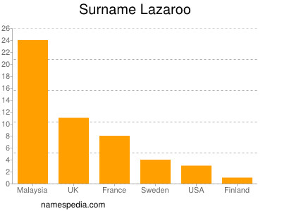 Surname Lazaroo