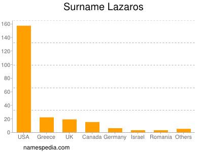 Surname Lazaros