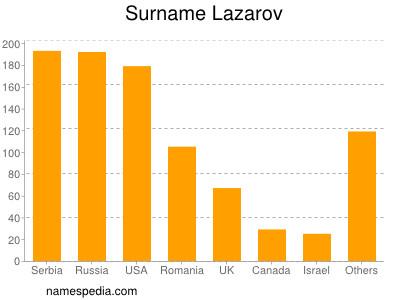 Surname Lazarov