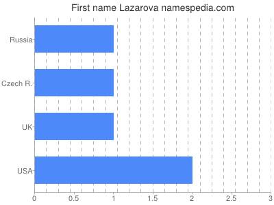 Given name Lazarova