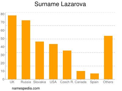 Surname Lazarova