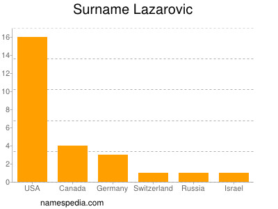 Surname Lazarovic