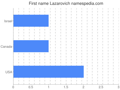 Given name Lazarovich