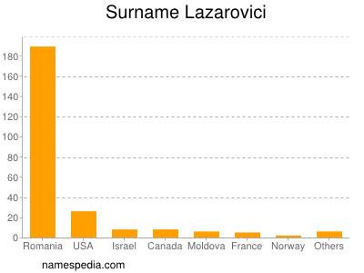 Surname Lazarovici