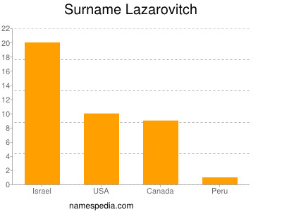 Surname Lazarovitch