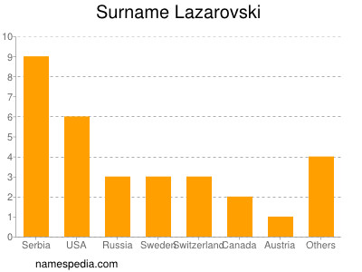 Surname Lazarovski