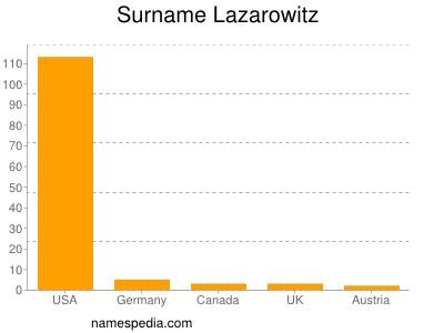 Surname Lazarowitz