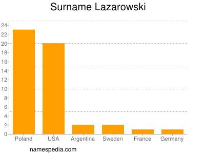 Surname Lazarowski
