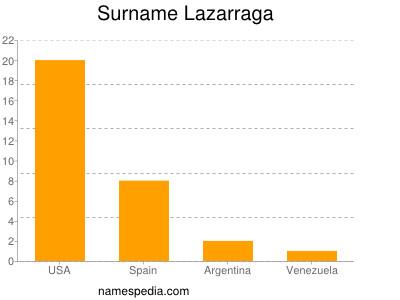 Surname Lazarraga