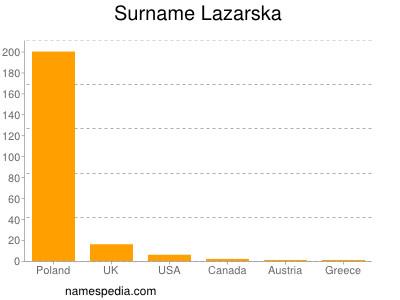 Surname Lazarska
