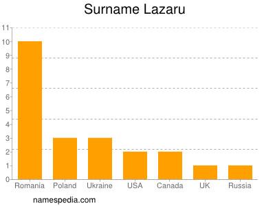 Surname Lazaru
