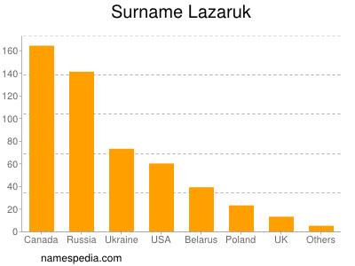 Surname Lazaruk