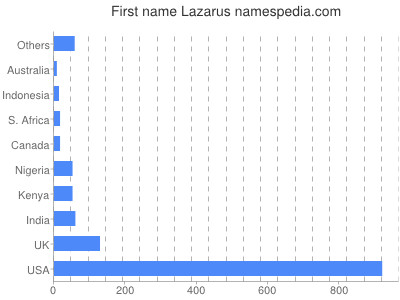 Given name Lazarus