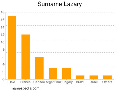 Surname Lazary