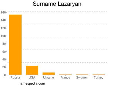 Surname Lazaryan