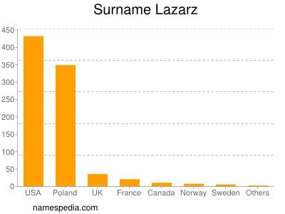 Surname Lazarz