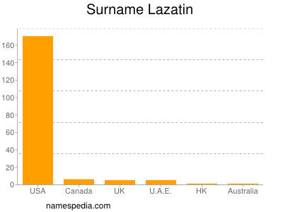 Surname Lazatin