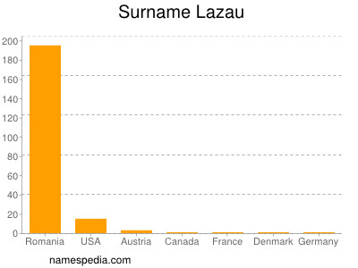 Surname Lazau