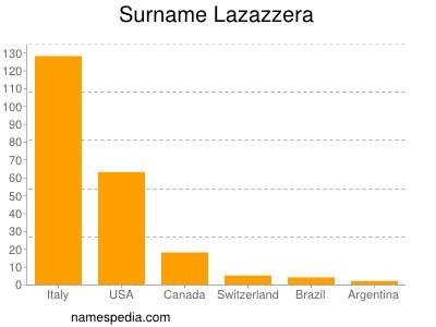 Surname Lazazzera