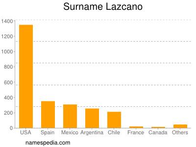 Surname Lazcano