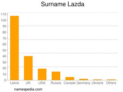 Surname Lazda
