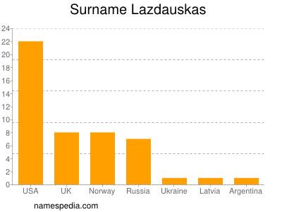 Surname Lazdauskas