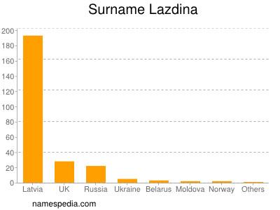 Surname Lazdina