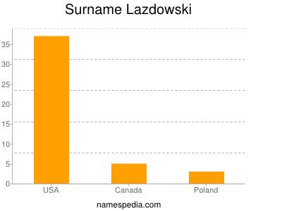 Surname Lazdowski