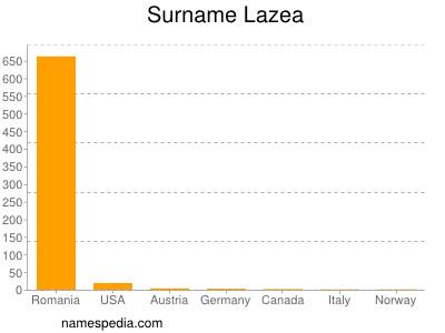 Surname Lazea