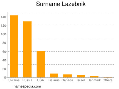 Surname Lazebnik
