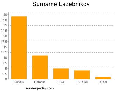 Surname Lazebnikov