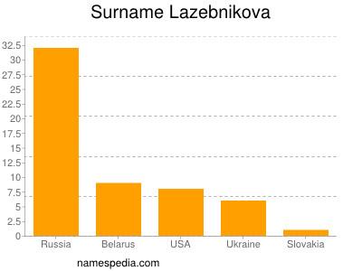 Surname Lazebnikova