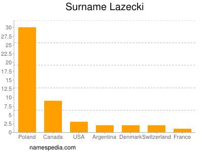 Surname Lazecki