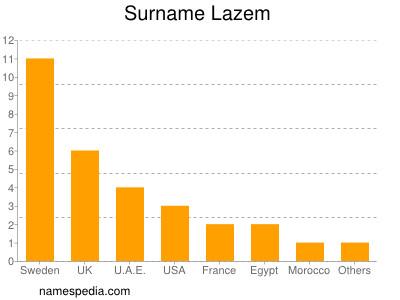 Surname Lazem