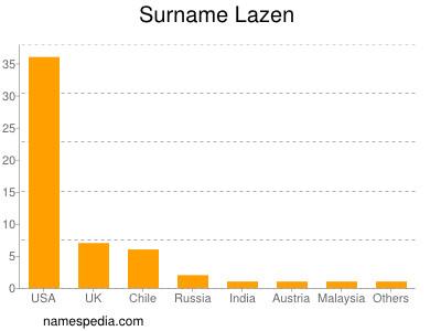 Surname Lazen