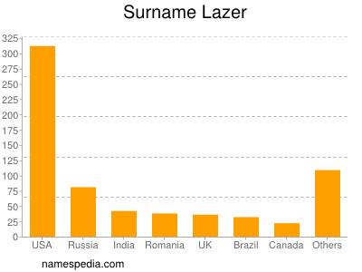 Surname Lazer