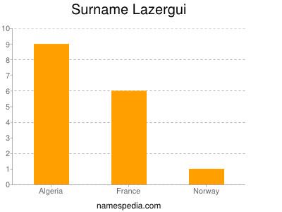 Surname Lazergui