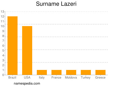 Surname Lazeri