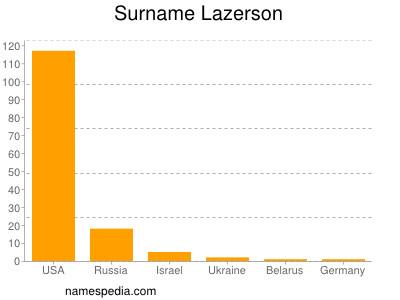 Surname Lazerson