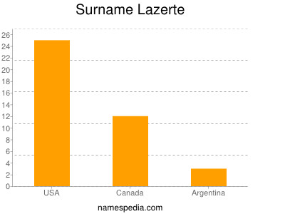 Surname Lazerte