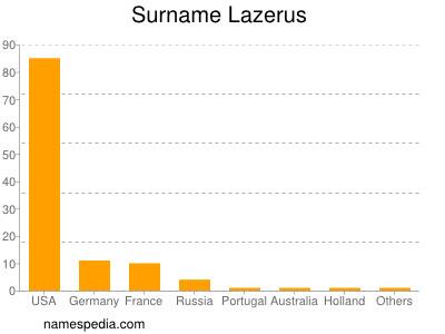 Surname Lazerus