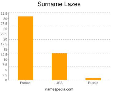 Surname Lazes