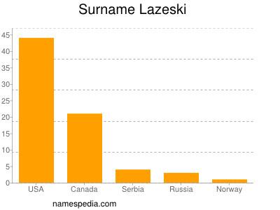 Surname Lazeski