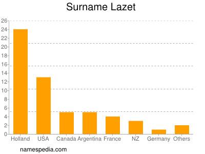 Surname Lazet